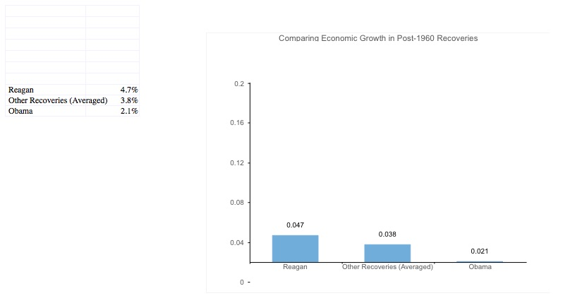 Reagan Growth