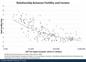 Fertility and Income