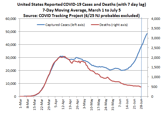 Deaths from Covid