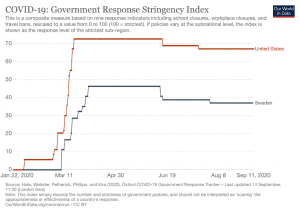 COVID-19 Government Response Stringency Index, Our World in Data, spectator.org
