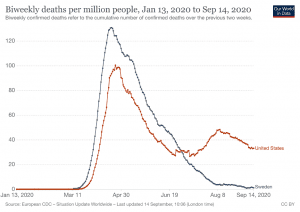 Biweekly deaths per million, Our World in Data, spectator.org