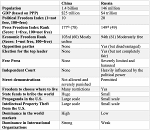China compared to Russia table (Shaomin Li) spectator.org