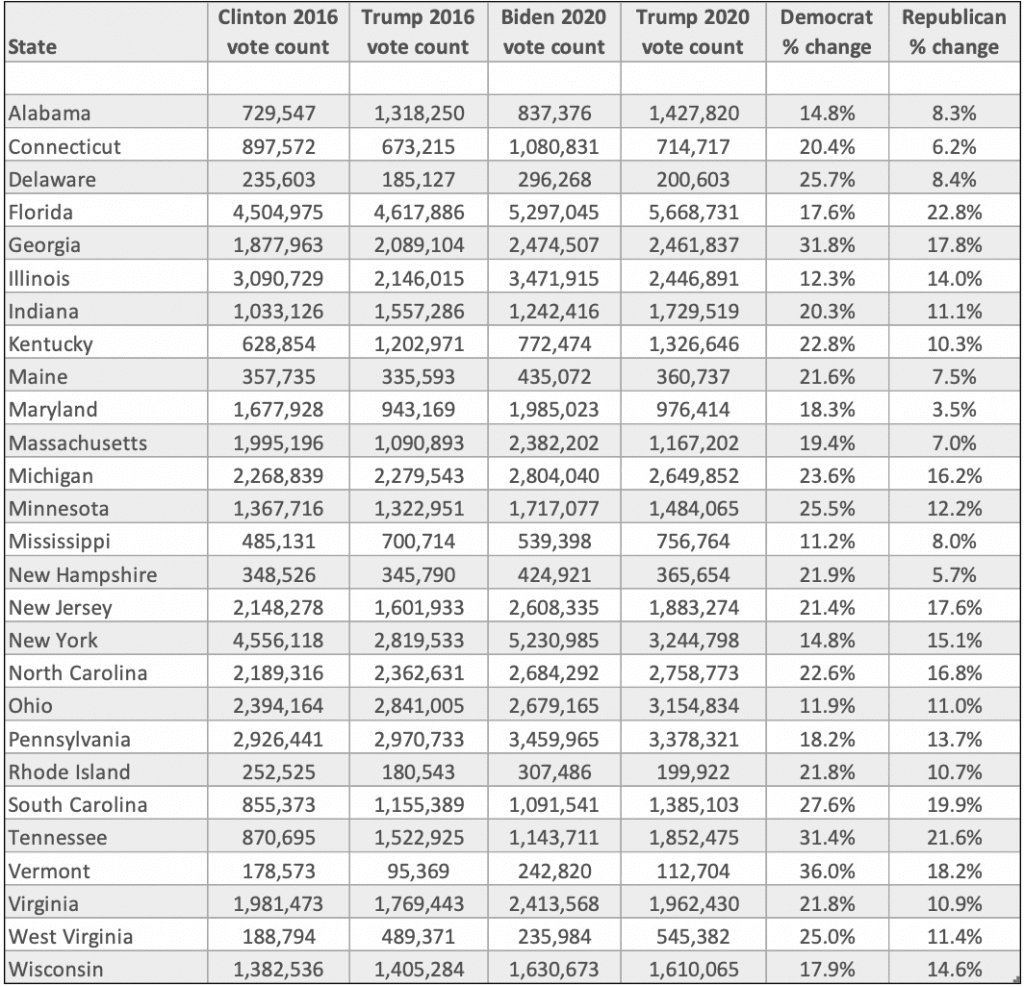 2016 and 2020 vote totals for the major party candidates, by state [UPDATED to fix entry for New York state, 3/08/2021] spectator.org