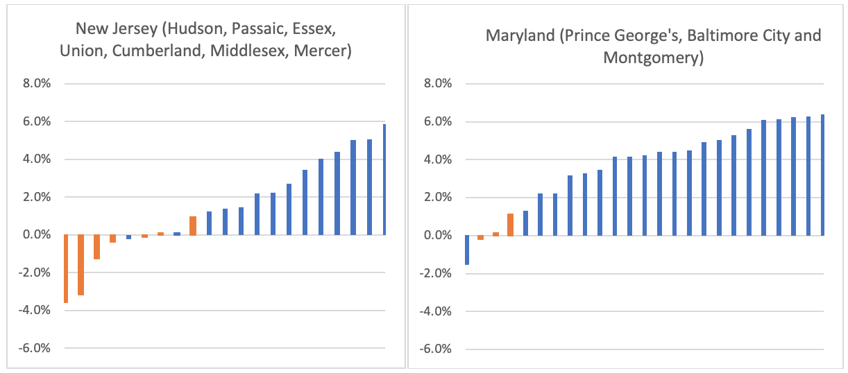 Screenshot of two charts below display within-county changes in Democrat party vote percentage for Maryland and New Jersey, respectively (Seth Kalkala) spectator.org