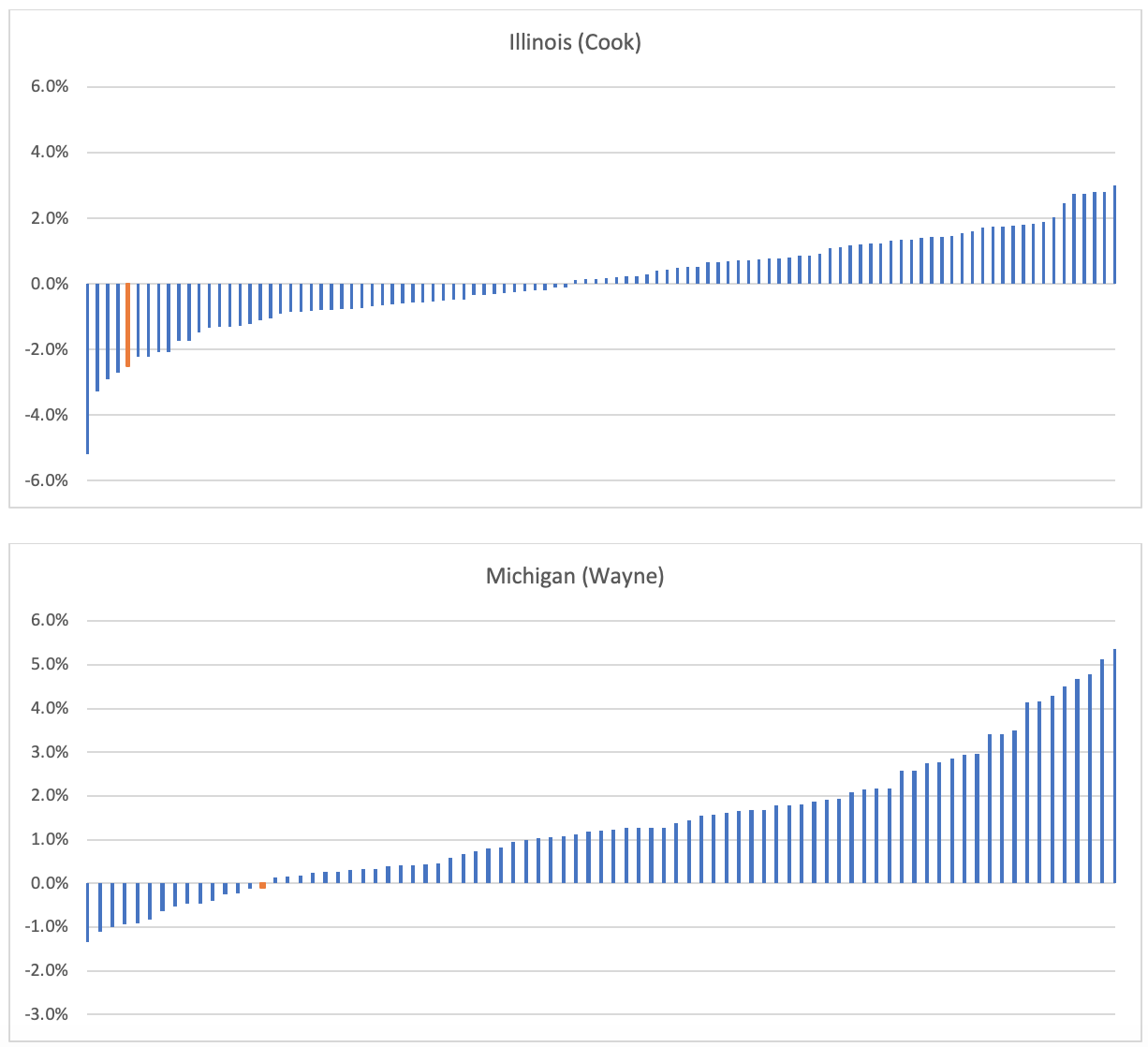 Screenshot of two charts displaying within-county changes in Democrat party vote percentage for Cook County, Illinois, and Wayne county, Michigan (Seth Kalkala) spectator.org