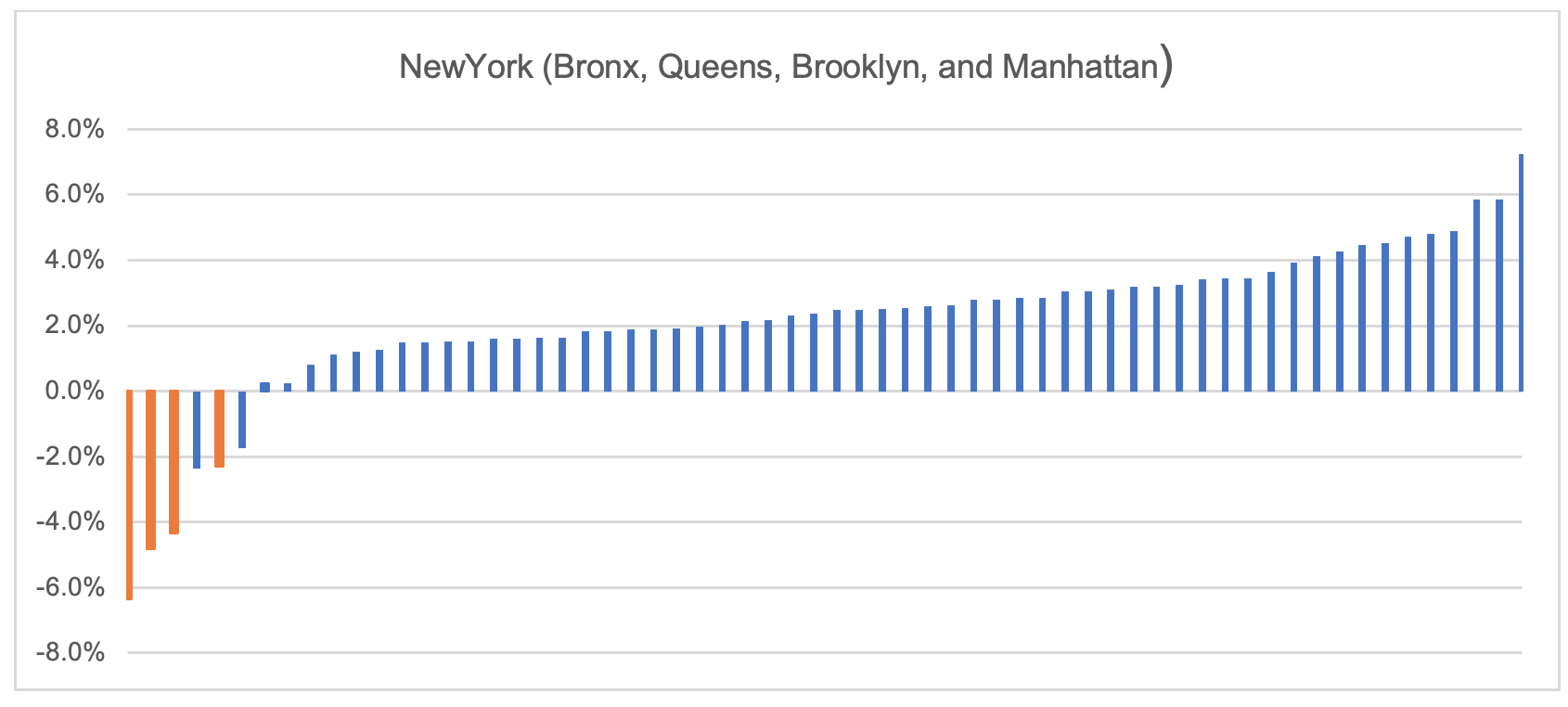 Screenshot of chart displaying the within-county change (2020 versus 2016) in Democrat party vote percentage for each New York county, with counties ranked in order of increasing within-county change (Seth Kalkala) spectator.org