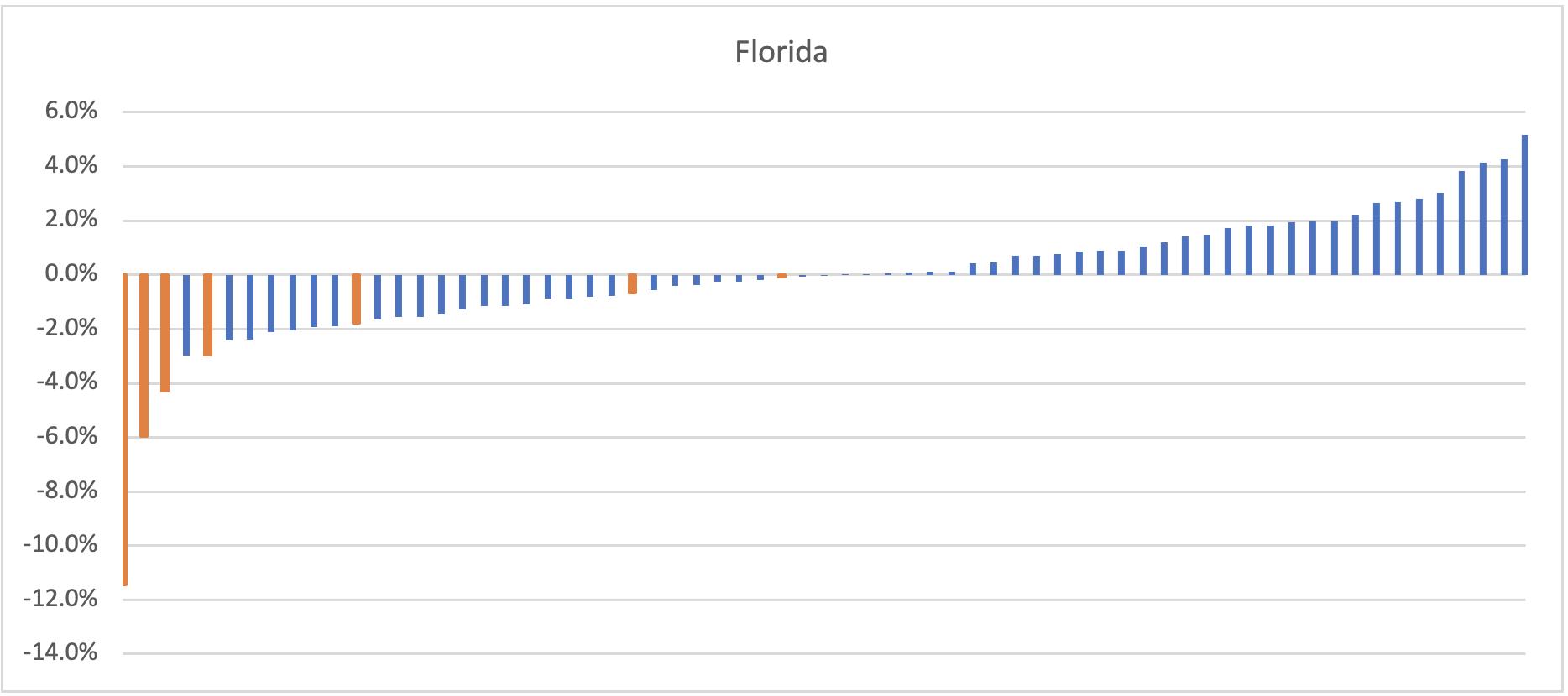 Florida election chart (Seth Kalkala) spectator.org