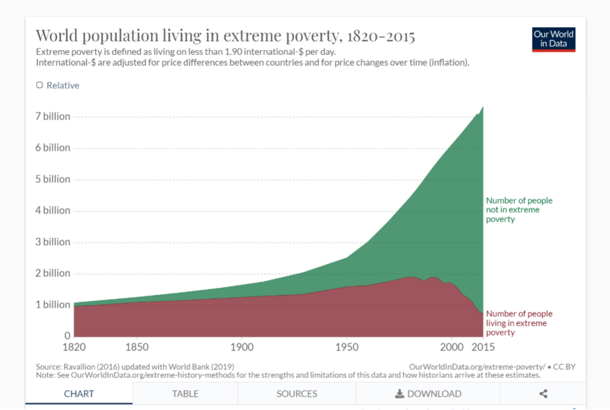 Image of chart of world population living in extreme poverty 1820-2015, illustrating piece on China eliminating childbirth restrictions and declining world-wide poverty and starvation rates (Screenshot from OurWorldinData.org) spectator.org