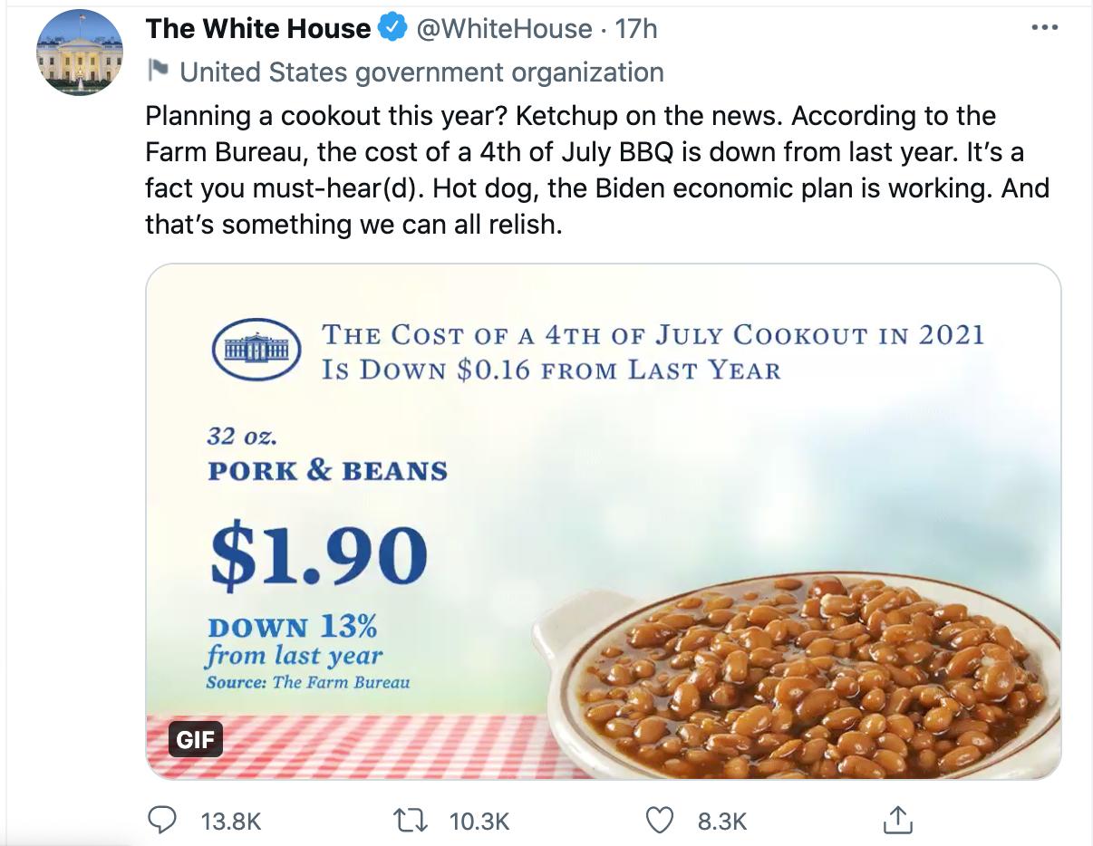 The White House tweeted that the cost of a 4th of July barbeque is down. spectator.org